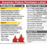 Beberkan Perusahaan Pembakar Lahan